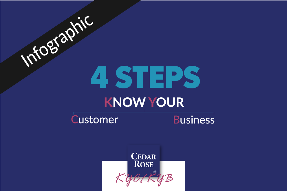 4 Steps for Effective KYC and KYB Process - Compliance (Infographic)